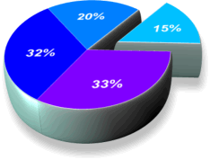 3d pie chart maker mersnoforum 3d pie chart maker ccuart Choice Image